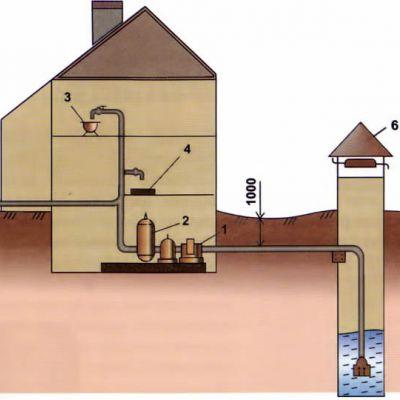 Водопровод на даче: роскошь или инвестиции в комфорт?