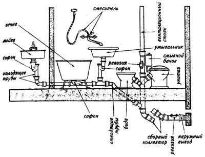 Канализация схема в хрущевке
