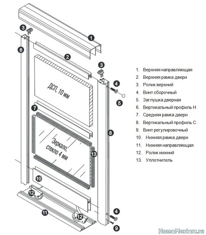 Инструкция по сборке шкафов-купе и межкомнатных перегородок .