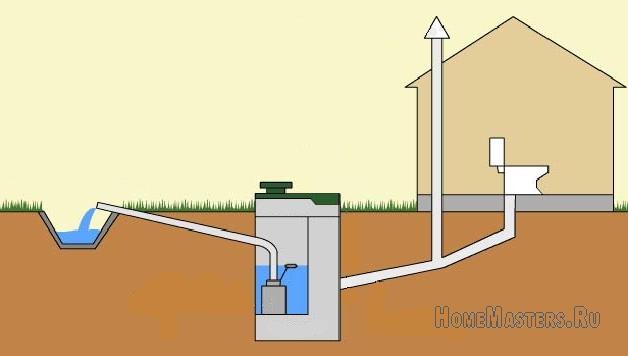 Постройка канализации своими руками