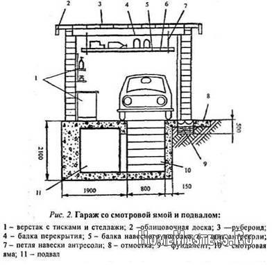 garazh-s-pogrebom-svoimi-rukami-4 - Размер 73,88К, Загружен: 0