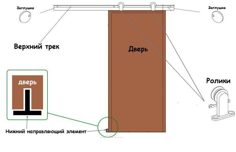 Установка раздвижных дверей шкаф купе своими руками