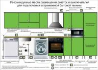 Схема размещения розеток, выключателей и подсветки на кухне - Размер 164,43К, Загружен: 368
