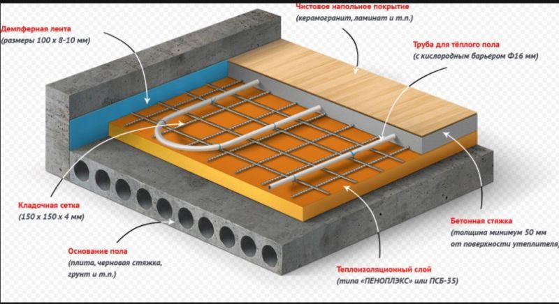 Теплый пол под керамогранит. водяной, кабельный, инфракрасны.