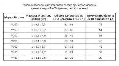 Таблица-пропорций-компонентов-бетона-при-изпользовании-марки-бетона-М400 - Размер 73,33К, Загружен: 3