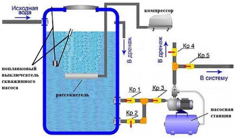 Как очистить воду от железа 2.png