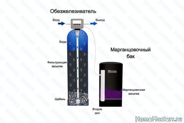 Как очистить воду от железа 3.png