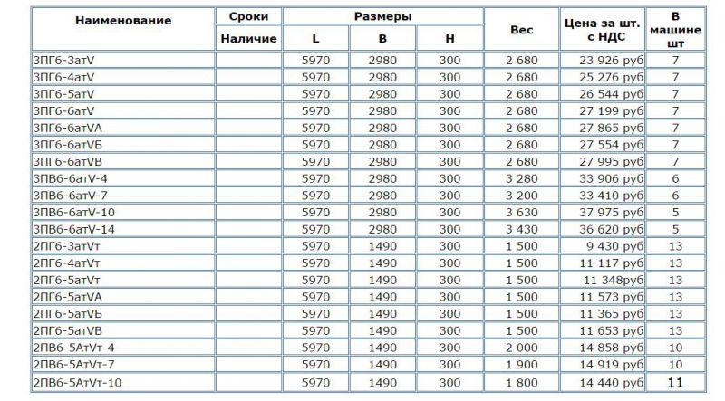 Плиты ребристые - Размер 132,36К, Загружен: 0