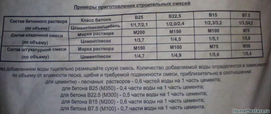 пропорции раствора м100 на 1м3