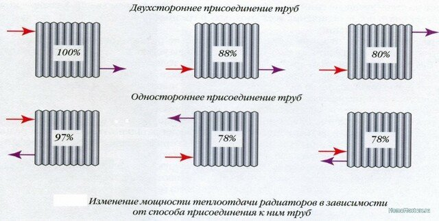 Podklyuchenie-radiatora.jpg