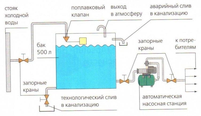 Shema_sistemy_vodosnabzheniya.thumb.jpg.ba31dd1ef77061b2f7ee6252e92a94de.jpg