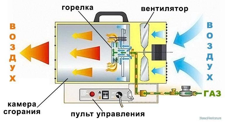 Принцип работы тепловой пушки.jpg