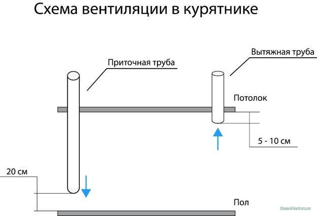 Вентиляция в курятнике_003.jpg